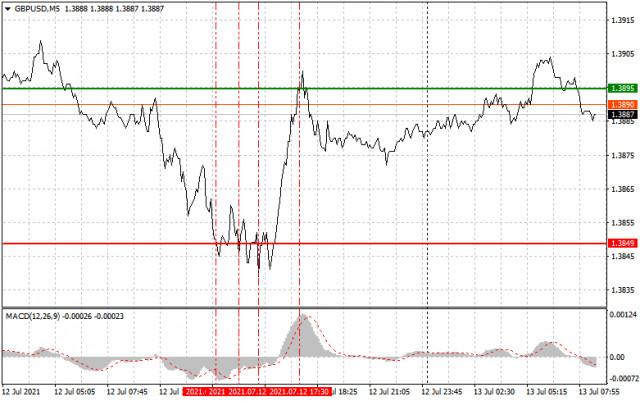 Analisis dan rekomendasi trading untuk GBP/USD pada 13 Juli