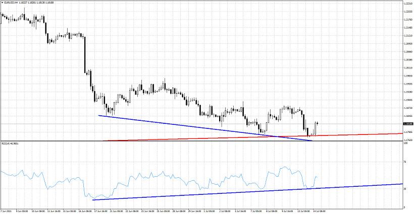 EURUSD bounces again from buy area.