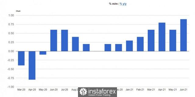 Prakiraan untuk EUR/USD: Selera risiko akan lebih anjlok di tengah lonjakan lagi dalam inflasi AS