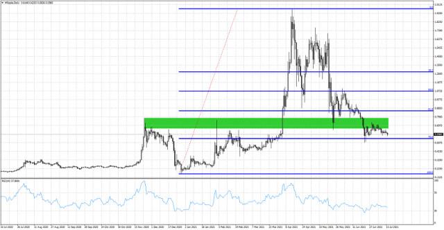 आने वाले दिनों में XRP/USD एक नया निचला स्तर बना सकता है।