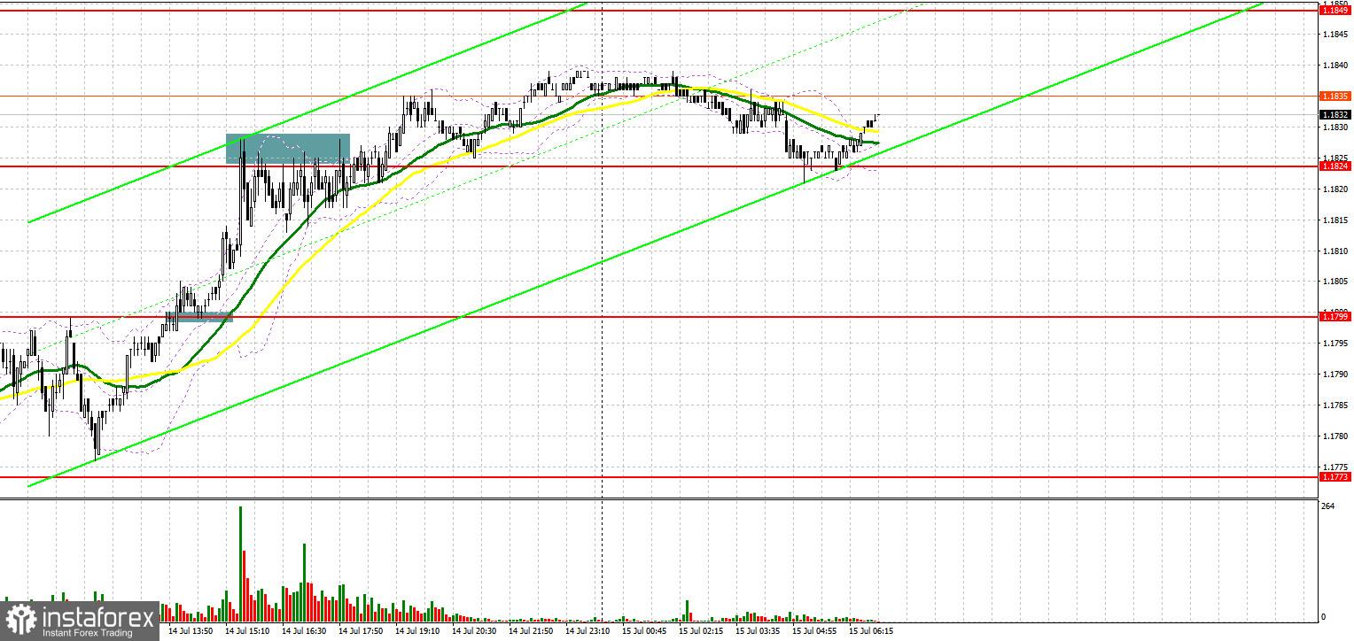 EUR/USD: план на европейскую сессию 15 июля. Commitment of Traders COT-отчеты (разбор вчерашних сделок). Быки возвращают позиции и нацелены на прорыв 1.1838
