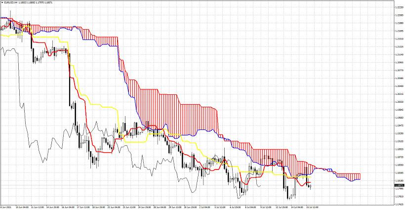 Ichimoku cloud indicator analysis of EURUSD for July 15, 2021