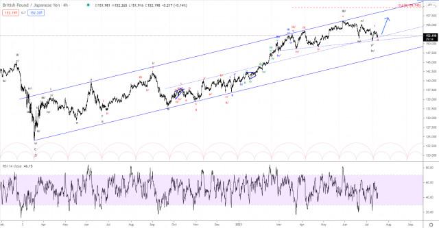 Phân tích sóng Elliott của GBP / JPY vào ngày 17 tháng 7 năm 2021