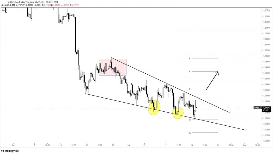 EUR/USD New Reversal Pattern!