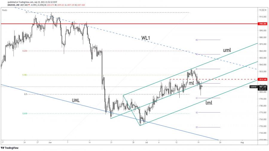 Gold Back Under Selling Pressure