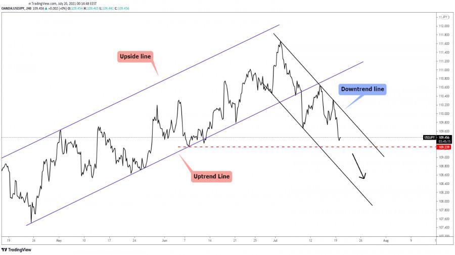 USD/JPY Down Channel!