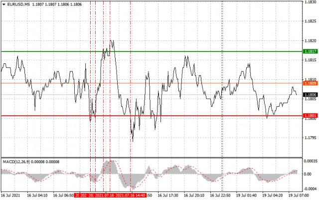 Analisis dan Rekomendasi Trading untuk EUR/USD dan GBP/USD tanggal 19 Juli
