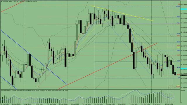 Indikatoranalyse. GBP/USD – Tagesübersicht für den 19. Juli 2021