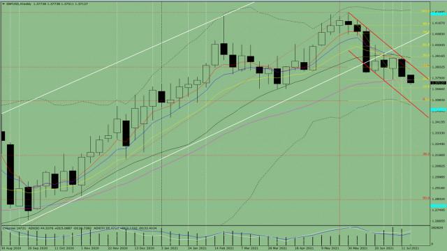 Technische Analyse. GBP/USD – Übersicht für die Woche vom 19. bis zum 24. Juli