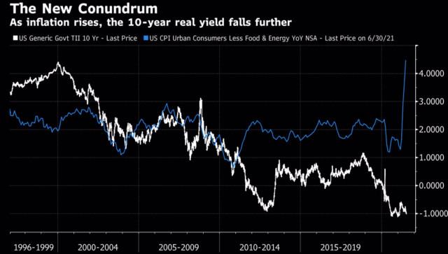 EUR/USD: Treasury yields restrains the dollar