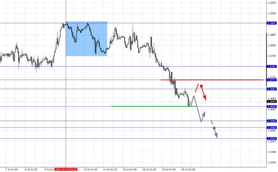 Фрактальный анализ основных валютных пар на 20 июля