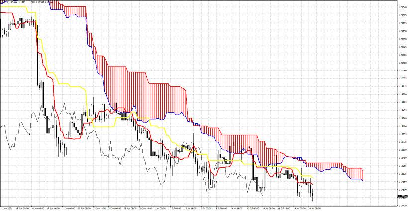 Ichimoku cloud indicator analysis of EURUSD for July 20, 2021