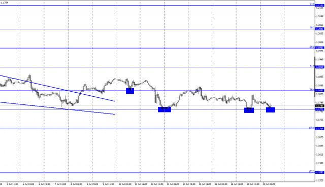 EUR/USD. 20 июля. Отчет COT. Трейдеры-медведи ждут итогов заседания ЕЦБ