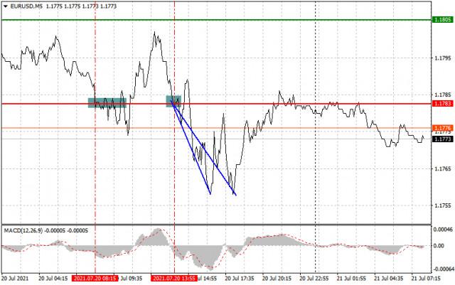 Analisis dan rekomendasi trading untuk EUR/USD dan GBP/USD pada 21 Juli