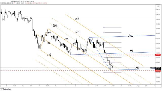 GBP/USD Tekanan Penjualan Tetap Tinggi!