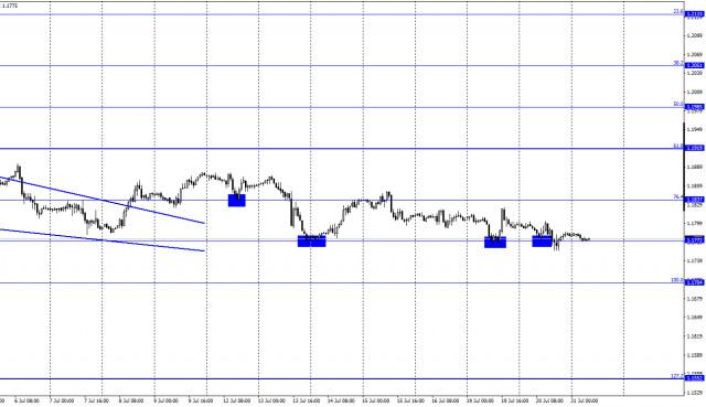 EUR/USD. 21 июля. Отчет COT. Рынки ждут итогов заседания ЕЦБ и выступления Кристин Лагард