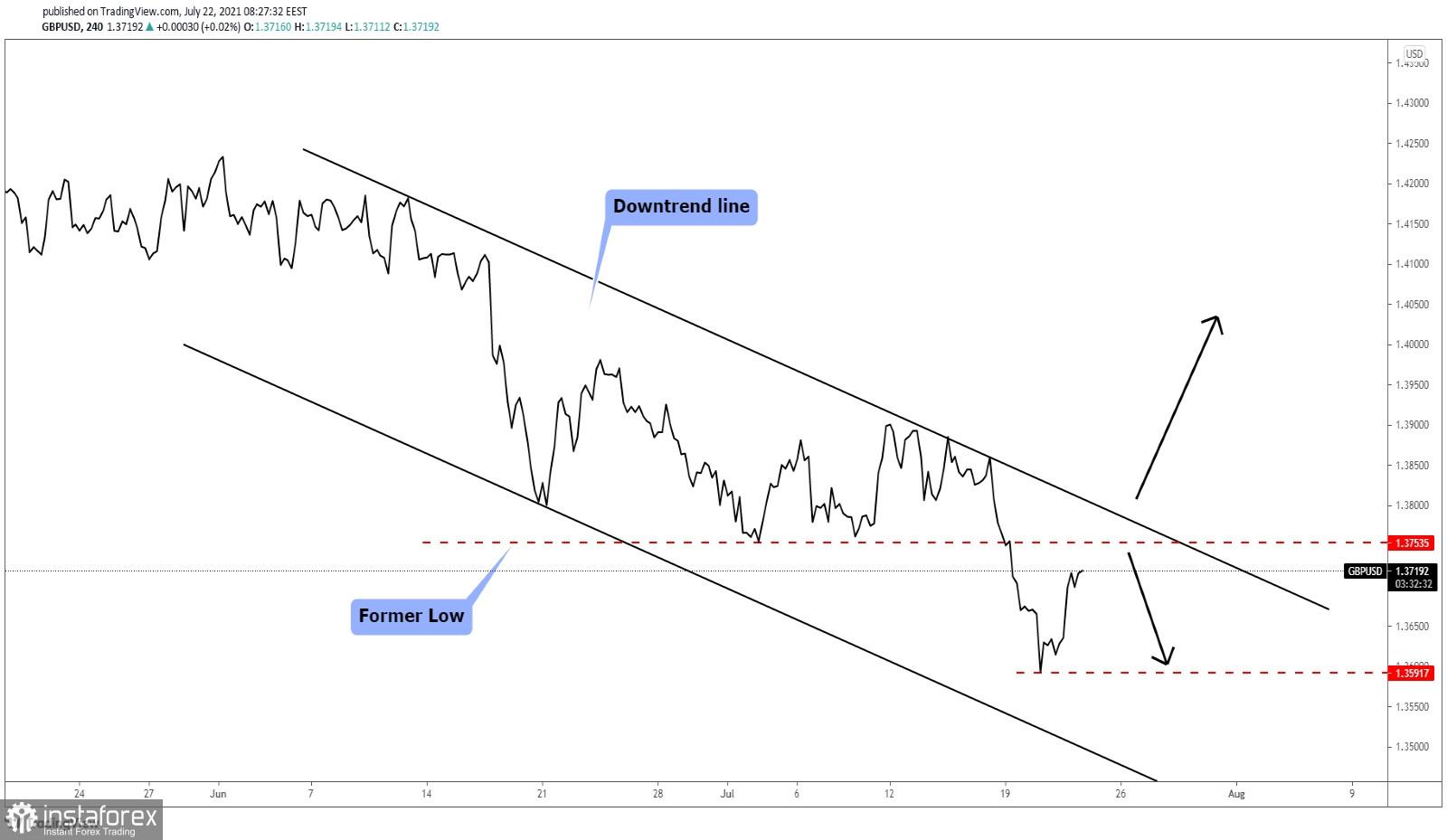 GBP/USD Two Trading Scenarios