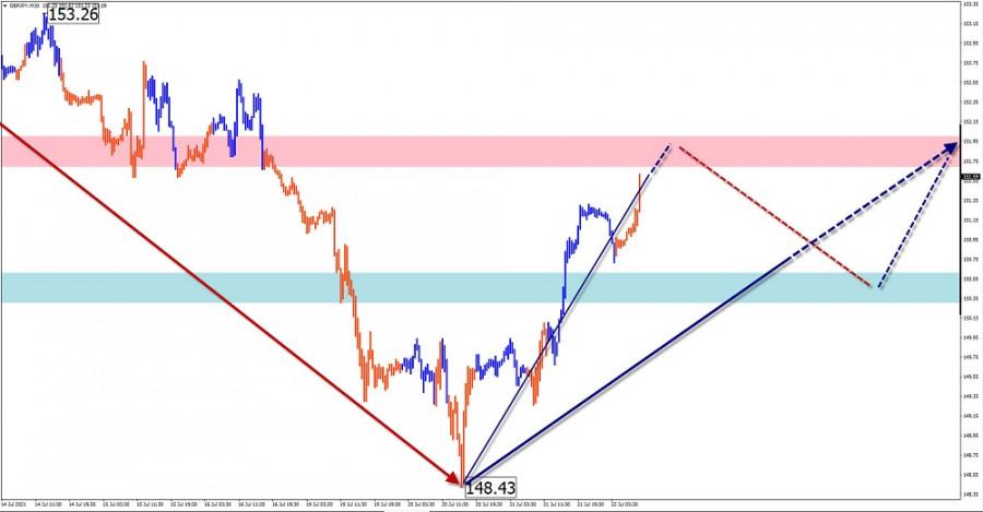 Упрощенный волновой анализ и прогноз EUR/USD, AUD/USD, USD/CHF, GBP/JPY на 22 июля