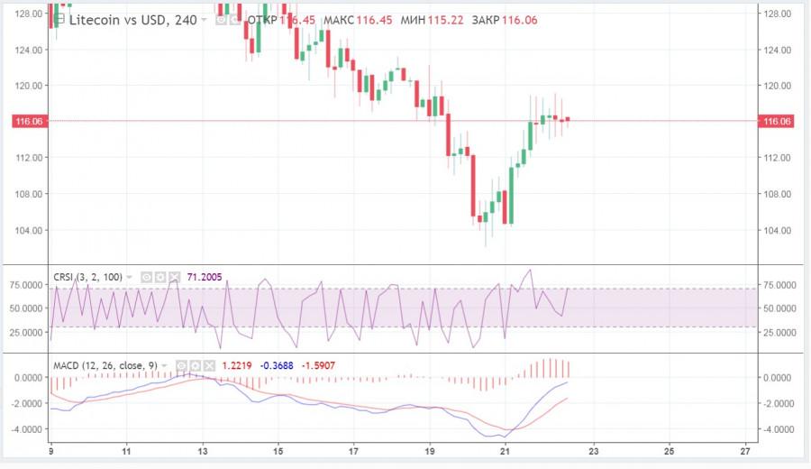 ETH в шаге от 2$ тысяч, XRP и LTC стесняются важных отметок, а рынок продолжает нервничать на фоне заявлений главы SEC