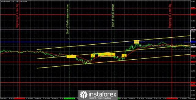 Perkiraan dan sinyal trading untuk EUR/USD pada 22 Juli. Analisis dari ulasan sebelumnya dan lintasan pasangan di hari Kamis