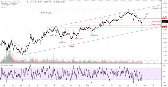 Phân tích sóng Elliott của EUR / JPY vào ngày 22 tháng 7 năm 2021
