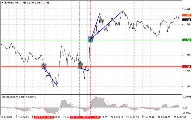 Analisis dan rekomendasi trading untuk EUR/USD dan GBP/USD pada 22 Juli