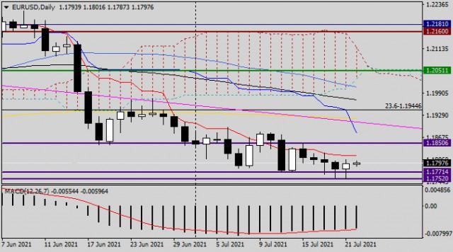 Анализ и прогноз по EUR/USD на 22 июля 2021 года