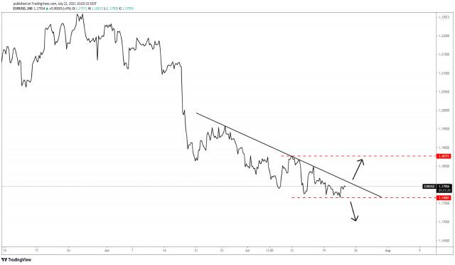 EUR/USD निरंतरता या उत्क्रमण?
