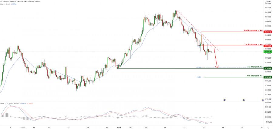 EURAUD holding below descending trendline resistance! Drop incoming!