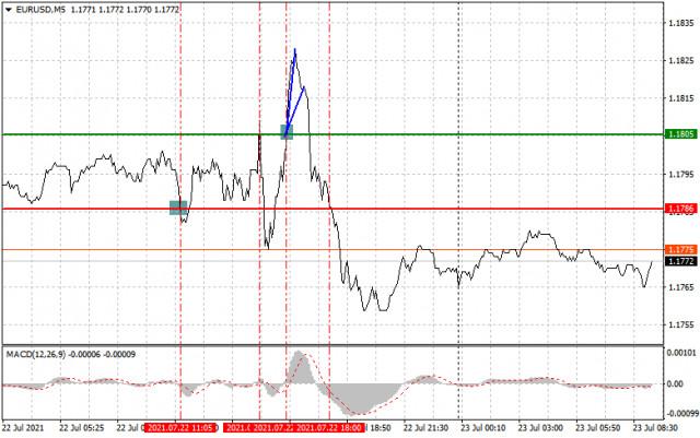 Analisis dan rekomendasi trading untuk EUR/USD dan GBP/USD pada 23 Juli