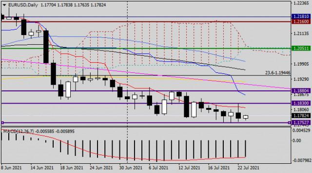 Анализ и прогноз по EUR/USD на 23 июля 2021 года