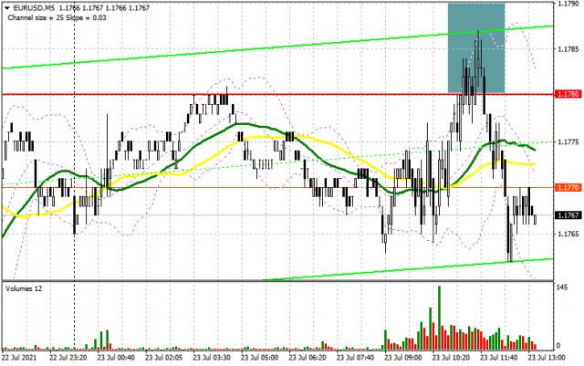 EUR/USD: kế hoạch cho phiên giao dịch Hoa Kỳ ngày 23/07 (phân tích các giao dịch buổi sáng).