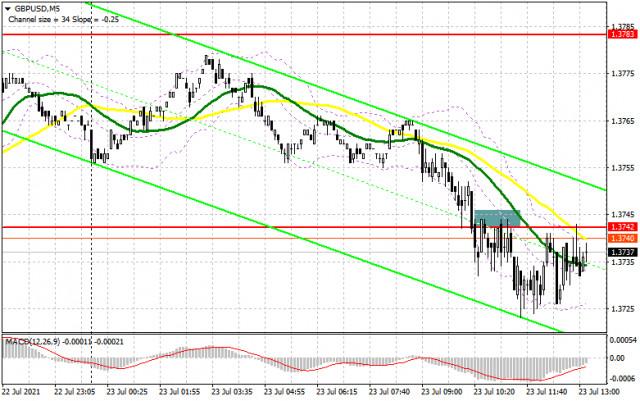 GBP/USD: kế hoạch cho phiên giao dịch Hoa Kỳ ngày 23/07 (phân tích các giao dịch buổi sáng).