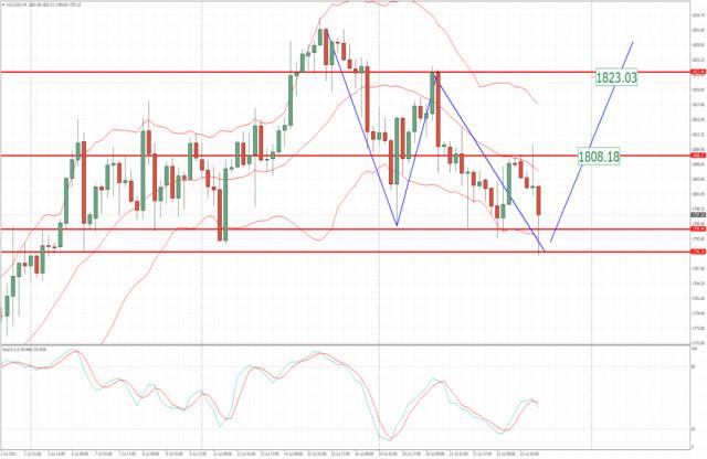 Análisis del oro para el 23 de julio de 2021: fuerte reacción de compradores del soporte clave en $1,790