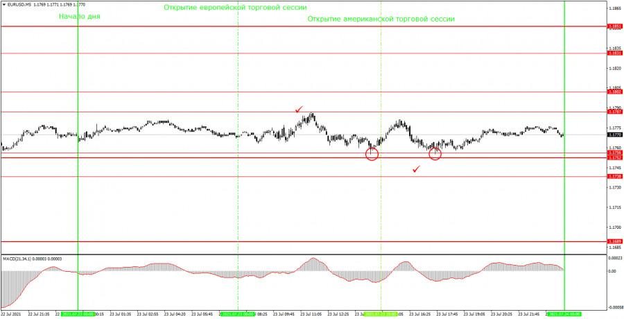 Аналитика и торговые сигналы для начинающих. Как торговать валютную пару EUR/USD 26 июля? Анализ сделок пятницы. Подготовка