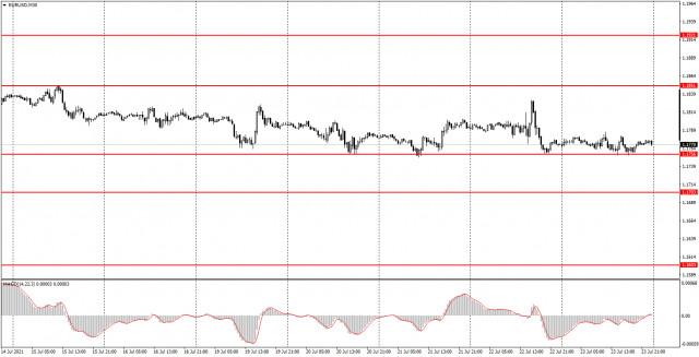 Phân tích và tín hiệu giao dịch cho người mới bắt đầu. Cách giao dịch EUR / USD vào ngày 26 tháng 7. Phân tích ngày thứ Sáu....