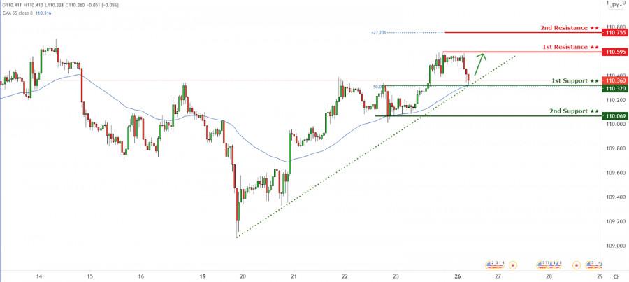 USDJPY holding above ascending trendline support! Bounce incoming!