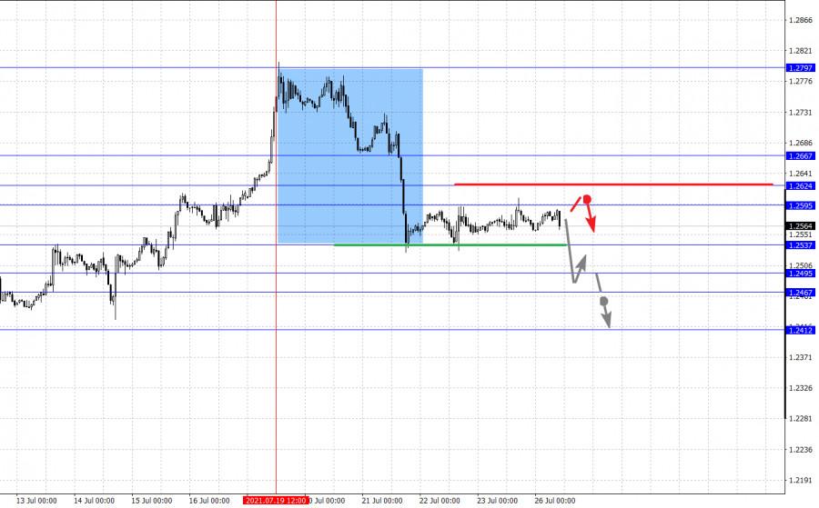 Фрактальный анализ основных валютных пар на 26 июля