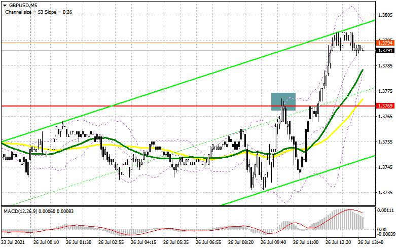 GBP/USD: план на американскую сессию 26 июля (разбор утренних сделок). Покупатели фунта прорвались выше 1.3769, а что делать