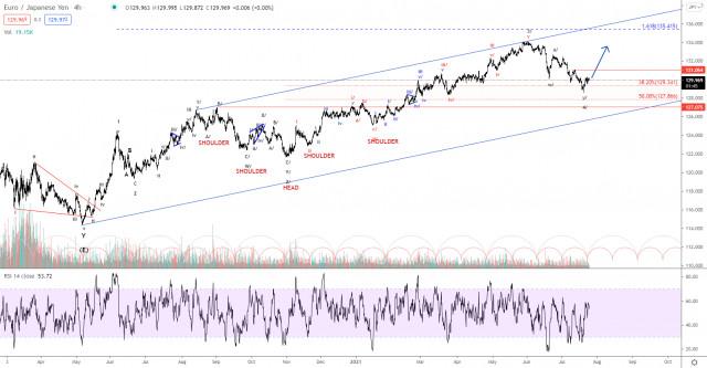 Elliott wave analysis of EUR/JPY for July 26, 2021