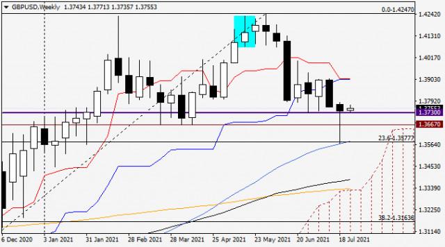 Анализ и прогноз по GBP/USD на 26 июля 2021 года