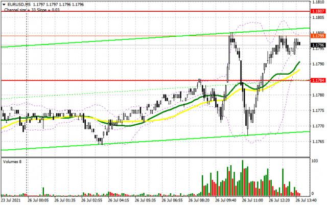 EUR / USD: kế hoạch cho phiên giao dịch Hoa Kỳ vào ngày 26 tháng 7 (phân tích các giao dịch buổi sáng).