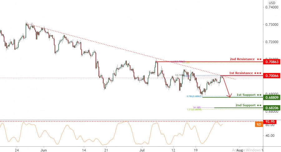 NZDUSD holding below descending trendline resistance! Reversal incoming!