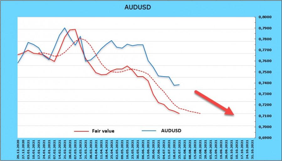Спрос на риск слабый, сырьевые валюты по-прежнему под давлением. Обзор USD, NZD, AUD