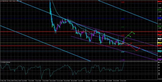 EUR/USD – Übersicht für den 27. Juli. Vorschau der Woche. Wird Jerome Powell die Märkte noch einmal aufregen?
