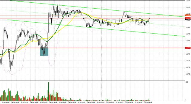 EUR / USD: kế hoạch cho phiên giao dịch châu Âu vào ngày 27 tháng 7. Báo cáo của COT. Euro vượt qua ngưỡng kháng cự tiếp theo...