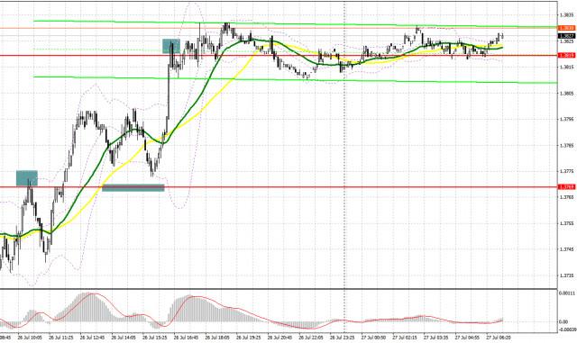GBP / USD: kế hoạch cho phiên giao dịch châu Âu vào ngày 27 tháng 7. Báo cáo của COT. Đồng bảng Anh đã sẵn sàng quay trở...