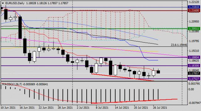 Анализ и прогноз по EUR/USD на 27 июля 2021 года