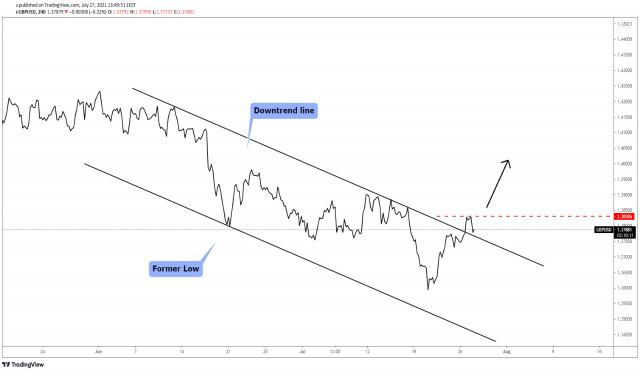 GBP/USD अपसाइड मूवमेंट का संकेत!