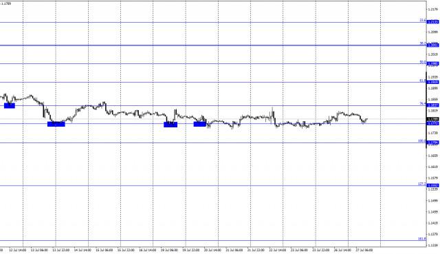 Dự báo cặp EUR/USD ngày 27/07 (báo cáo COT). Các nhà giao dịch đang chờ đợi cuộc họp FOMC